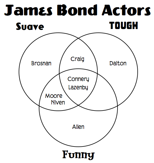 Venn Diagram of James Bond Actors