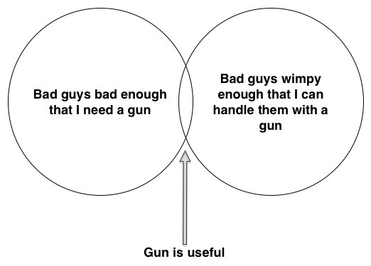 Venn diagram showing small overlap between necessary and sufficient
